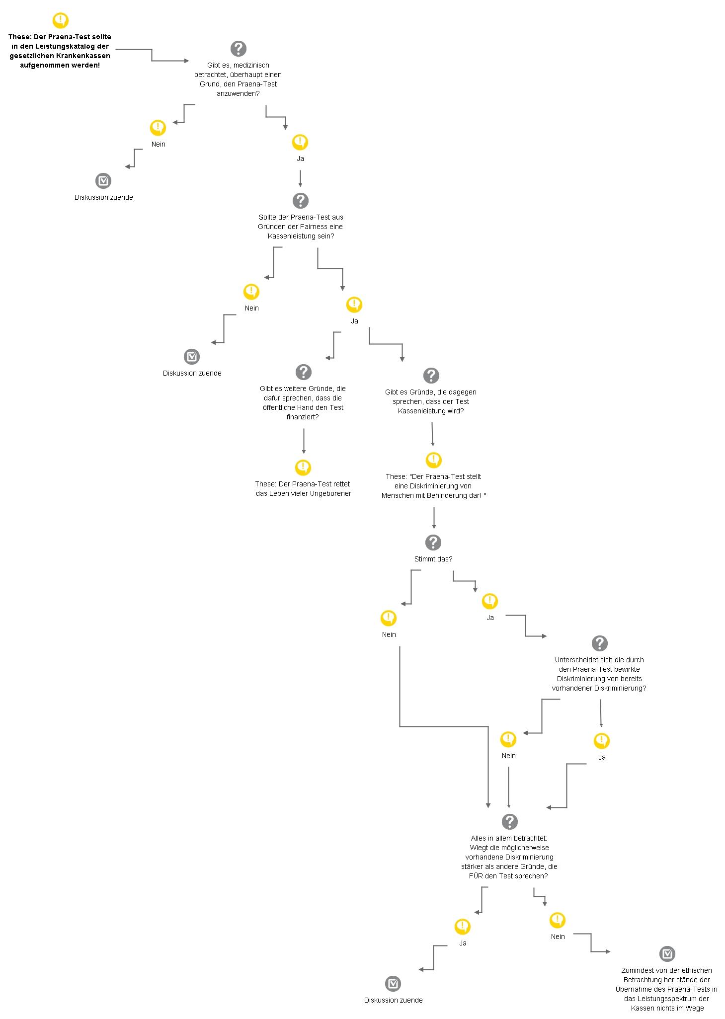 Entscheidungsverlauf als Flussdiagramm
